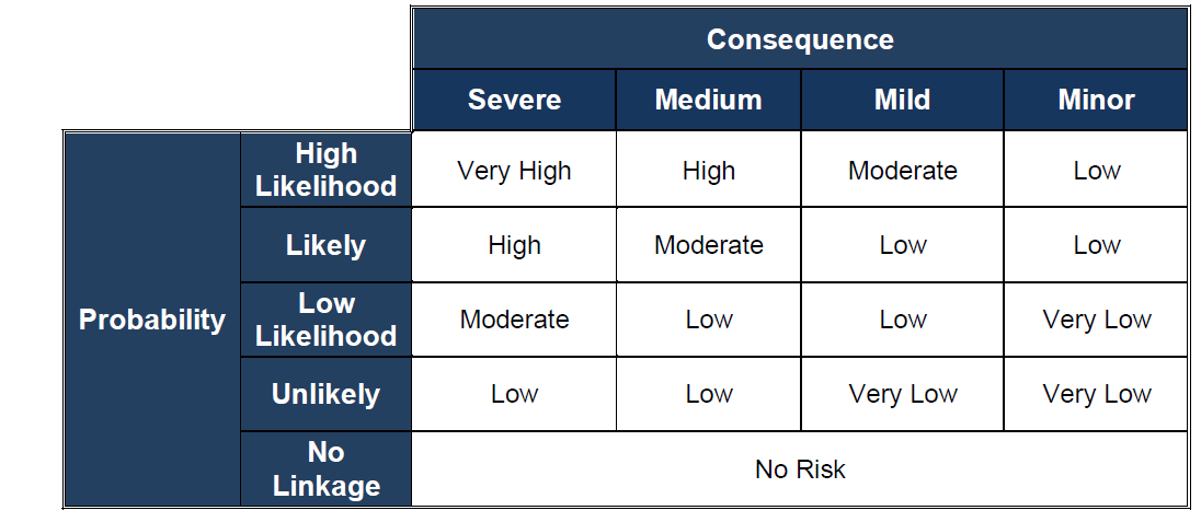 risk factor table for land contamination