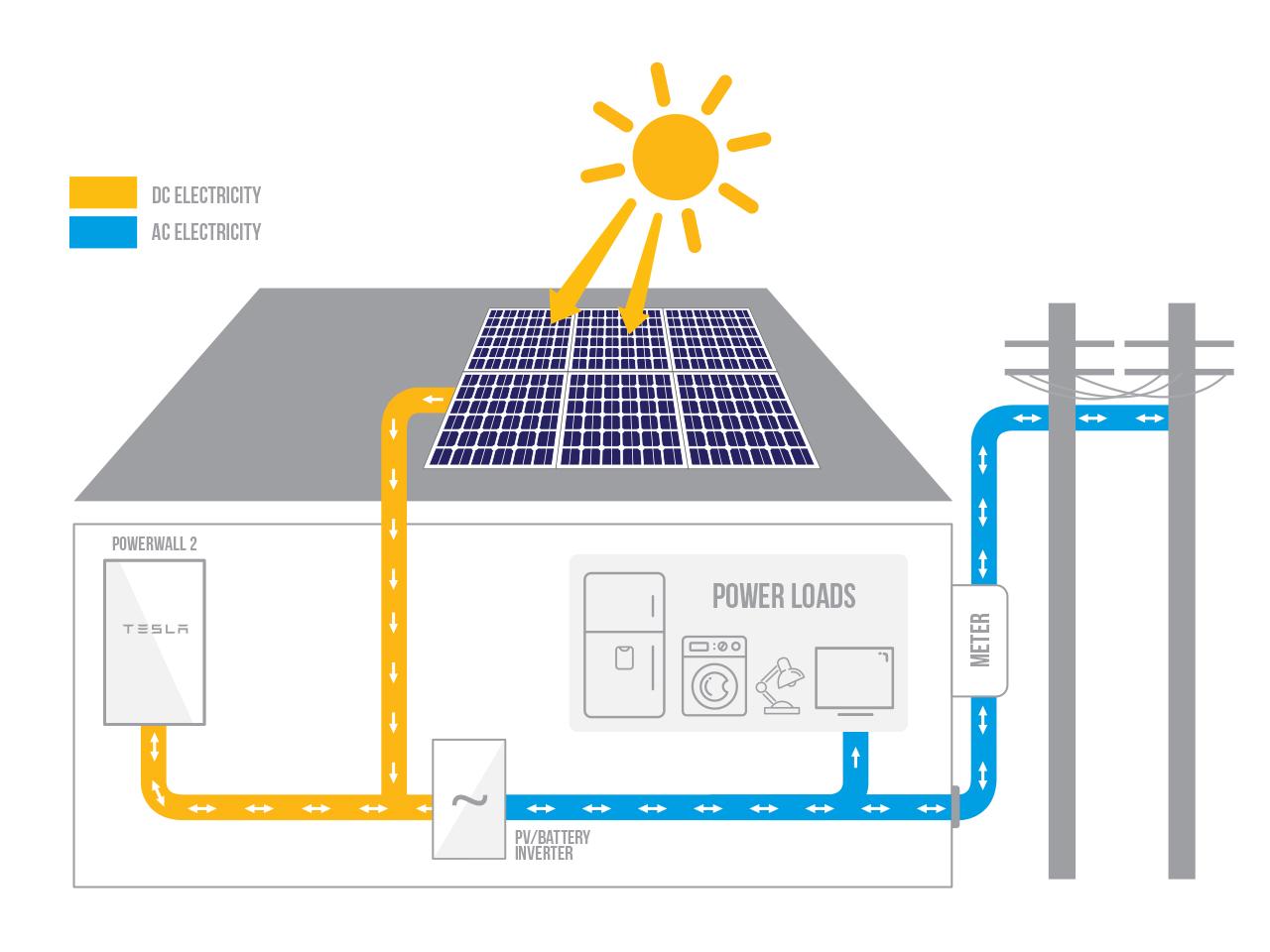 Tesla Battery Diagram   Wiring Diagram